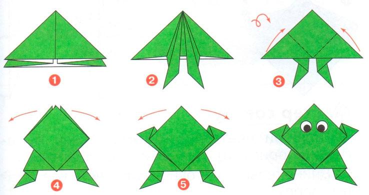Проще и быстрее можно изготовить поделку используя схемы для складывания лягушек из бумаги, которая поэтапно покажет все операции по ее изготовлению.