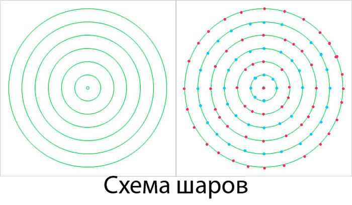 схема шаров